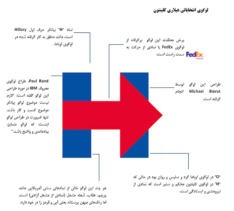 مقایسه لوگوی انتخاباتی اوباما و هیلاری کلینتون (عکس)