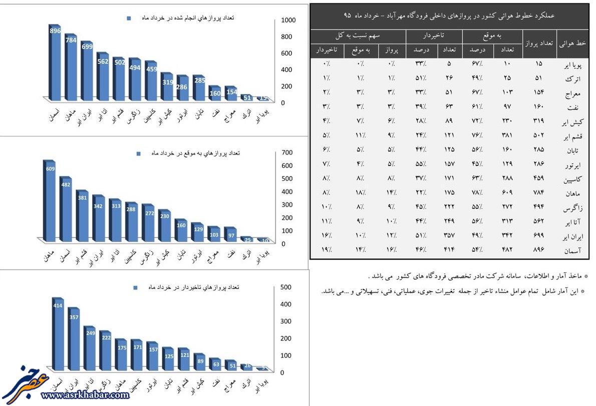 کدام شرکت هواپیمایی ایران بیشترین تاخیر را دارد؟ (+جدول تاخیرها)