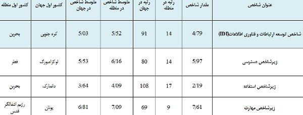 دسترسی ۵۰ درصد ایرانیها به اینترنت