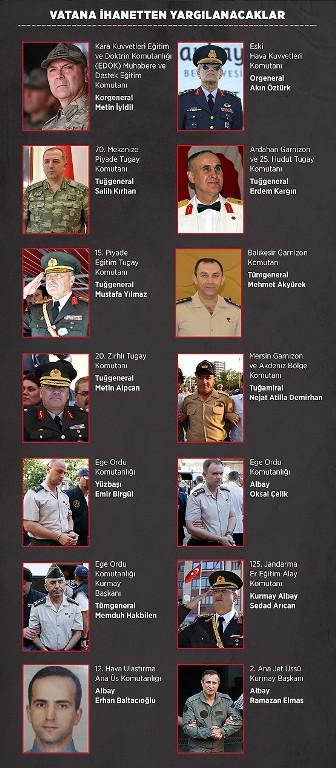 تصویر فرماندهان کودتای نافرجام ترکیه