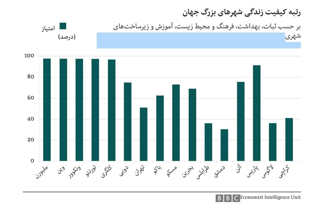 ملبورن و دمشق بهترین و بدترین شهر جهان از نظر زندگی/ تهران در رتبه 126
