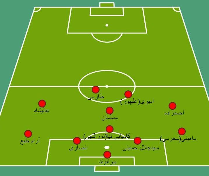 ترکیب ایده آل تیم برانکو برای لیگ شانزدهم(+شماتیک/آنالیز)