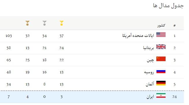 یزدانی سومین طلای ایران در المپیک ریو را به گردن آویخت(+جدول)