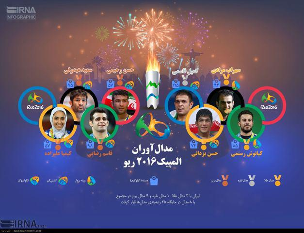 مدال آوران ایران در المپیک 2016 ریو (اینفوگرافیک)