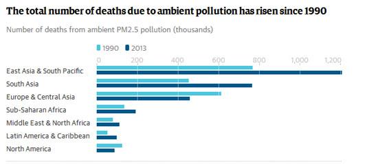 بانک جهانی: آلودگی هوا عامل مرگ زودرس 21 هزار ایرانی