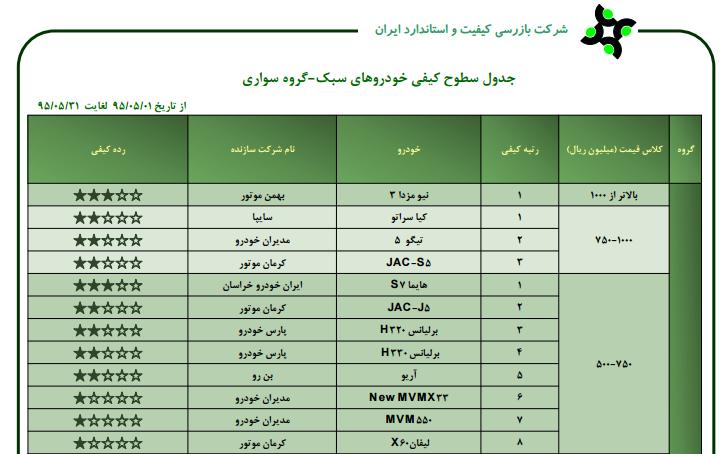 وضعیت کیفی خودروهای داخلی در مرداد95  (+جدول)