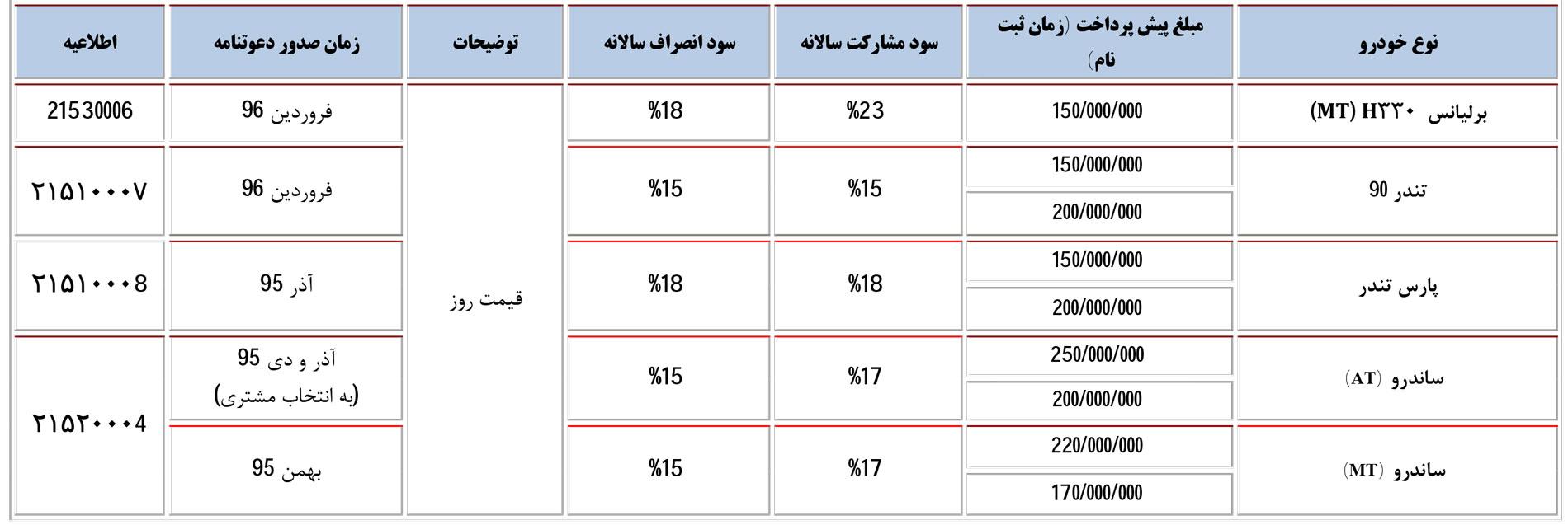 پیش فروش محصولات «پارس خودرو» با شرایط ویژه (+جدول)