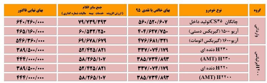 قیمت جدید خودروهای چینی سایپا (+جدول)