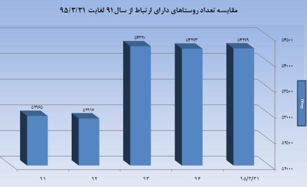 ۲۲میلیون ایرانی کاربر اینترنت موبایل/ ضریب نفوذ موبایل ۹۷درصد شد