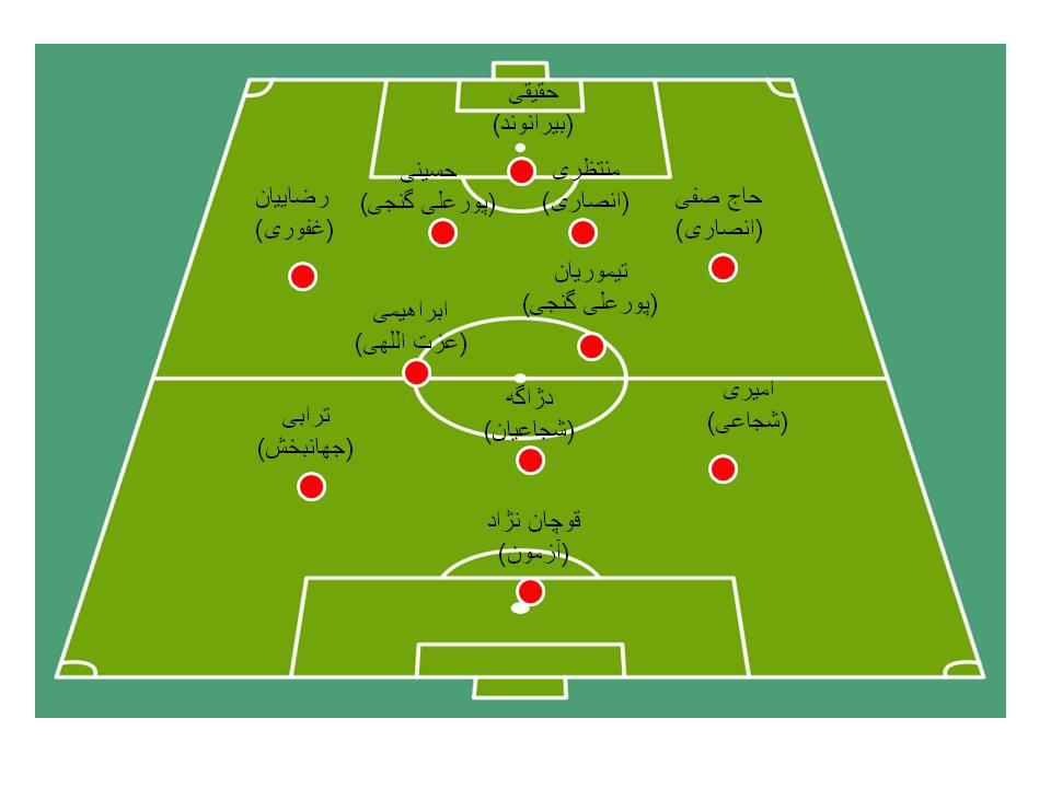 وقتی تیم ملی ایران «ستاره» شده (+شماتیک ترکیب اصلی )