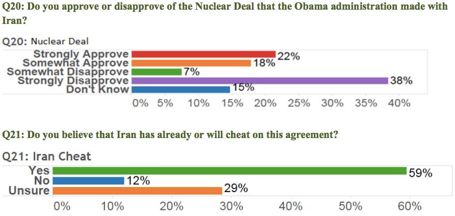 مخالفت اکثریت رای دهندگان آمریکایی با توافق هسته ای ایران