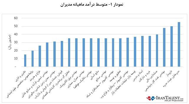کمترین و بیشترین حقوق کارشناسی در ایران؟