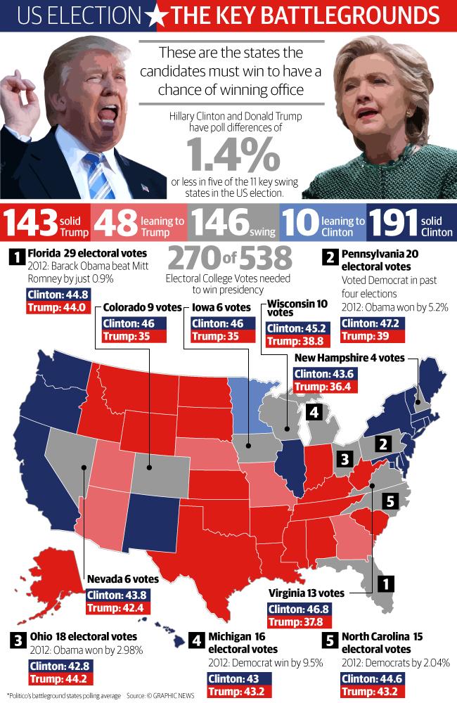 آغاز انتخابات ریاست جمهوری آمریکا تا ساعاتی دیگر