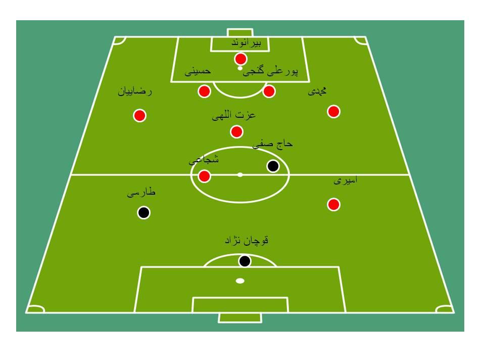 5 بازی و 5 ترکیب متفاوت از تیم ملی ایران(+شماتیک)