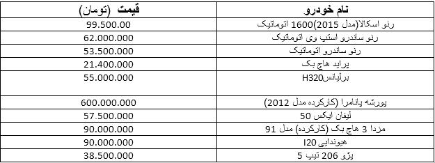 قیمت خودروهای هاچ بک در بازار ایران (+جدول)