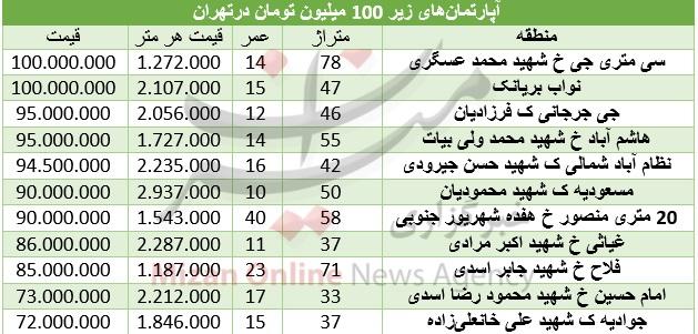 خرید خانه با 100 میلیون تومان در تهران (+جدول)
