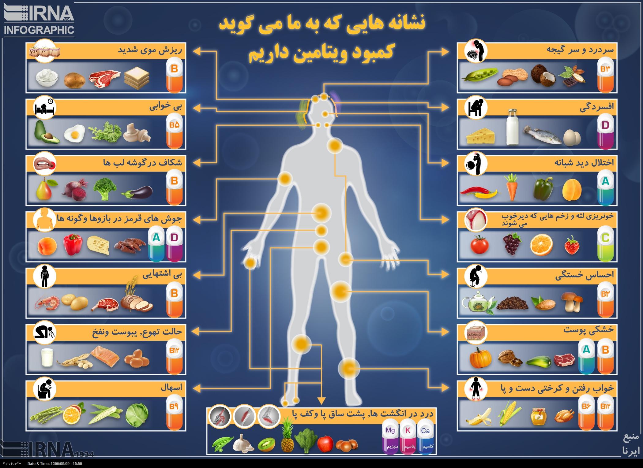 نشانه هایی که به ما می گوید کمبود ویتامین داریم (اینفوگرافیک)