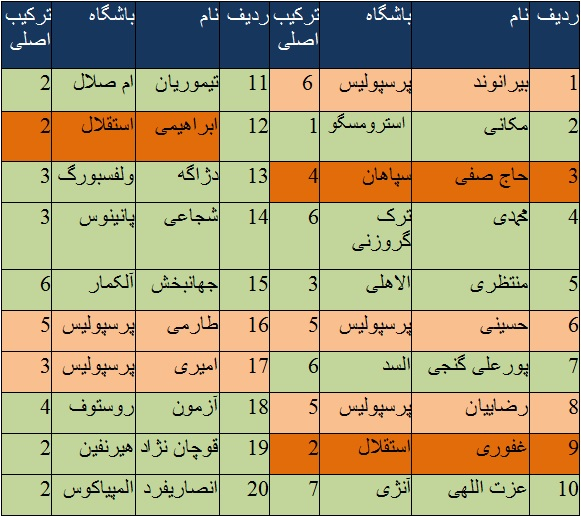 نقش مربیان ایرانی در آماده سازی تیم ملی ایران چقدر است ؟( +جدول/تحلیل)