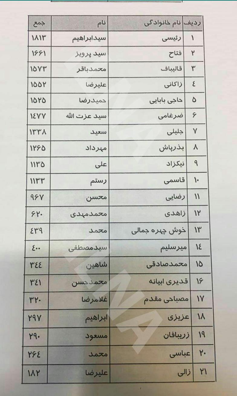 اسامی نامزدهای جمنا به ترتیب امتیاز/ رییسی اول میرسلیم چهاردهم