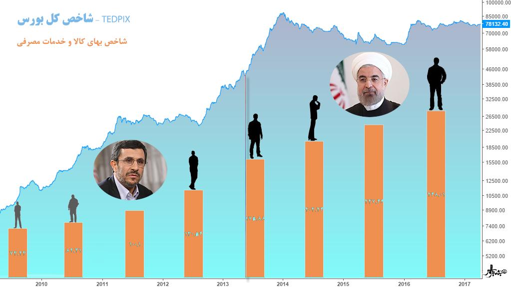 بورس احمدی نژاد؛ بورس روحانی