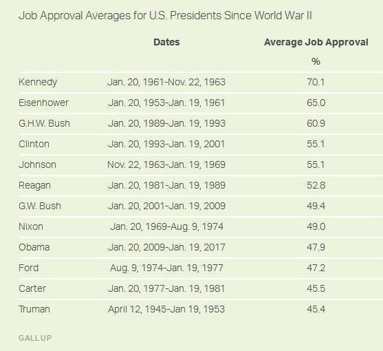 اوباما رئیس جمهور محبوبی بود؟