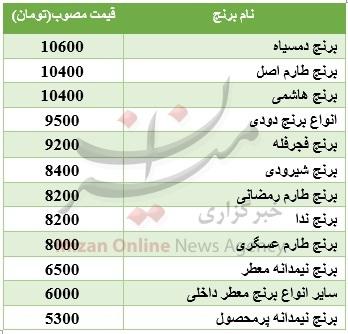 قیمت مصوب برنج ایرانی در بازار