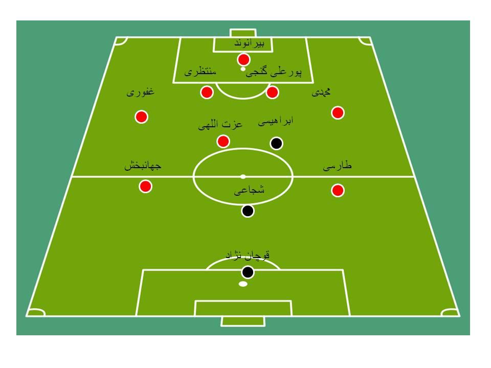 ایران 0 - 0 چین (+گزارش زنده)