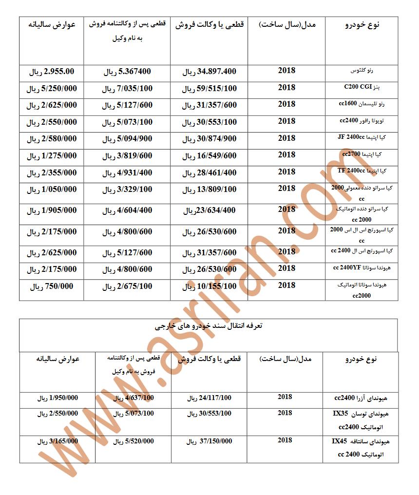 هزینه انتقال سند 15 خودرودی واداتی 2018 (+جدول)