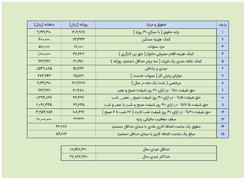 میزان عیدی 97 کارگران؛ حداکثر 2.7 میلیون تومان (+جدول)