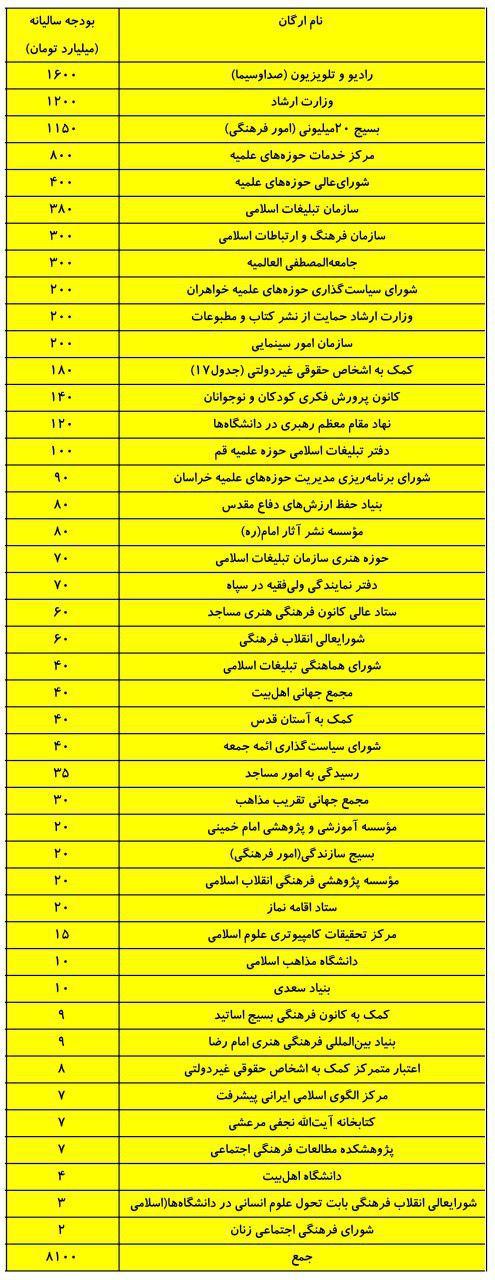نامه زیباکلام به امام جمعه تهران: فرمودید بودجه مراکز حوزوی اعداد و ارقام زیادی نیستند ( +جدول بودجه فرهنگی-مذهبی)