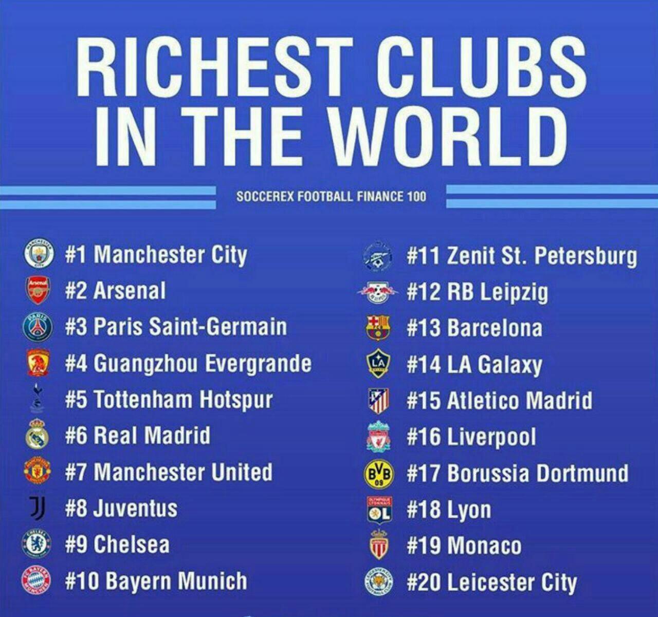 ثروتمندترین باشگاههای فوتبال جهان (عکس)