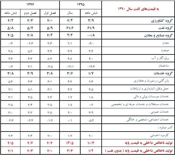 جزئیات رشد اقتصادی در سال 95 و نیمه اول 96 (+جدول)