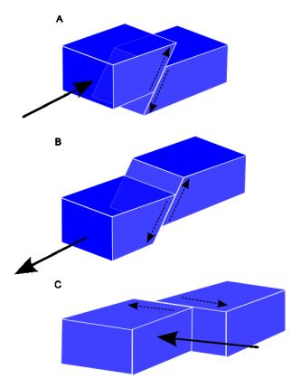 گسل و ریشتر به زبان ساده / آثار زلزله ها به تفکیک ریشتر از 1 تا 10