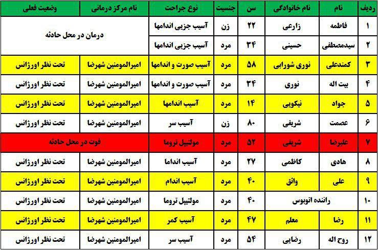 9 کشته و زخمی در برخورد 3 وسیله نقلیه در شهررضا (+اسامی)