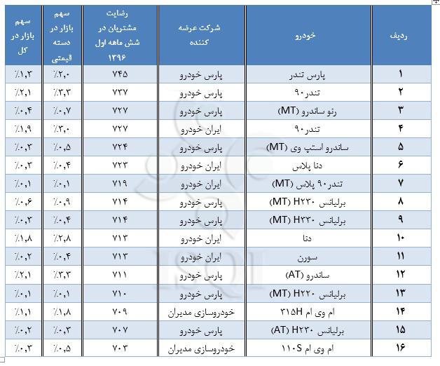 میزان رضایتمندی مشتریان از 17 شرکت خودرویی (+جدول)