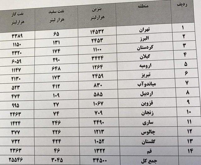 تهران در 3 روز؛ 14.5 میلیون لیتر بنزین سوزاند