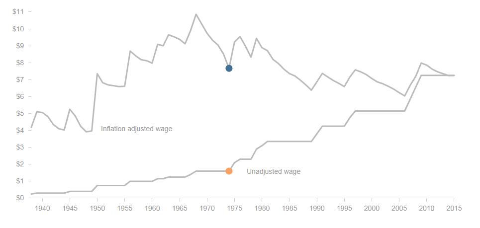 دستمزد کارگران آمریکا چقدر است؟