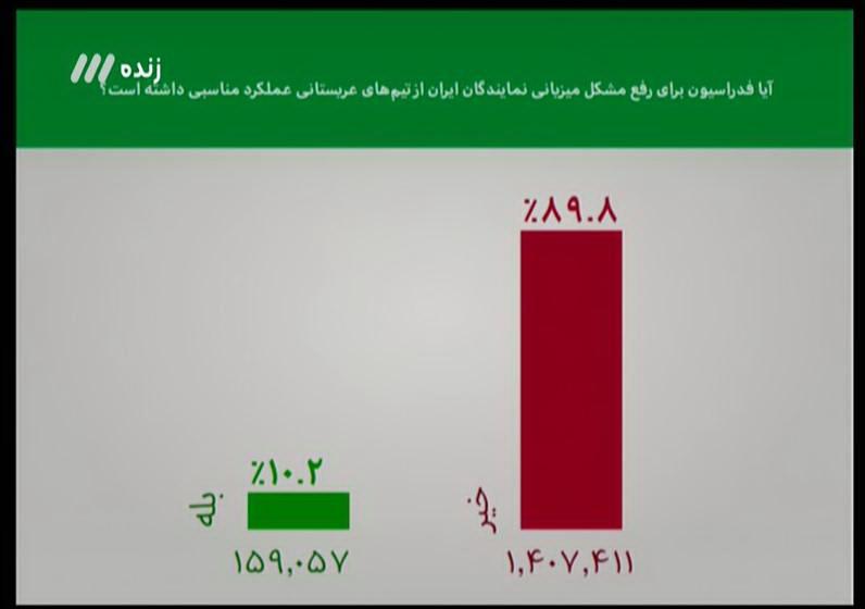 مردم فدراسیون را مسوول عدم میزبانی ایران برابر عربستان می دانند(+عکس)