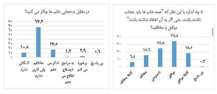 ایرانیان در مورد حجاب چه نظری دارند؟