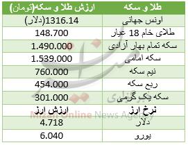 سکه امامی 21 هزار تومان گران شد/ دلار در مدار صعودی