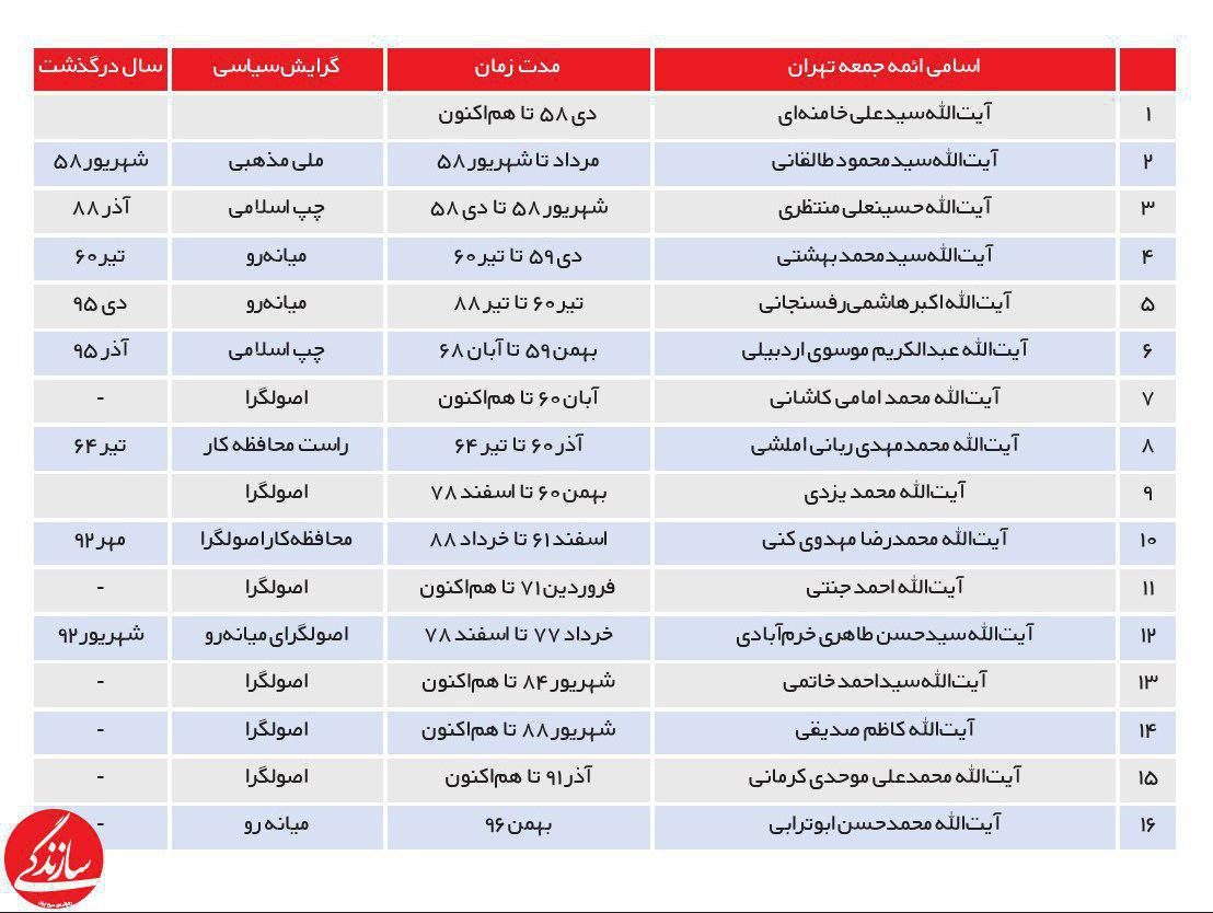 ائمه جمعه تهران از ابتدای انقلاب تاکنون (جدول)