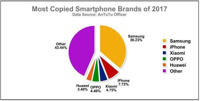 مدل تقلبی گوشی های جدید هم آمد