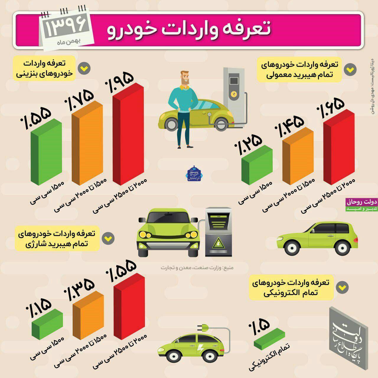 تعرفه واردات انواع خودروی خارجی چقدر است؟ (اینفوگرافیک)
