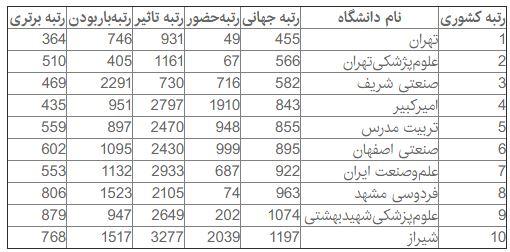 دانشگاه تهران در میان 500 دانشگاه برتر رتبهبندی بومتریکس