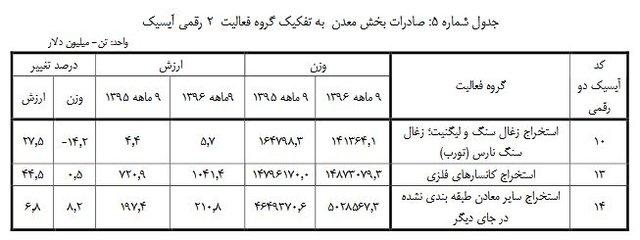 پرفروشترین محصولات صنعتی و معدنی ایران در دنیا (+جدول)