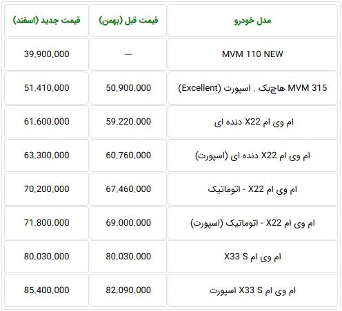 لیست قیمت های جدید محصولات مدیران خودرو  (+جدول)