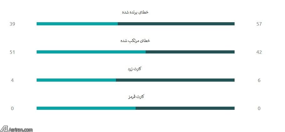مقایسه پرسپولیس و الوصل در لیگ قهرمانان (+جداول آماری)
