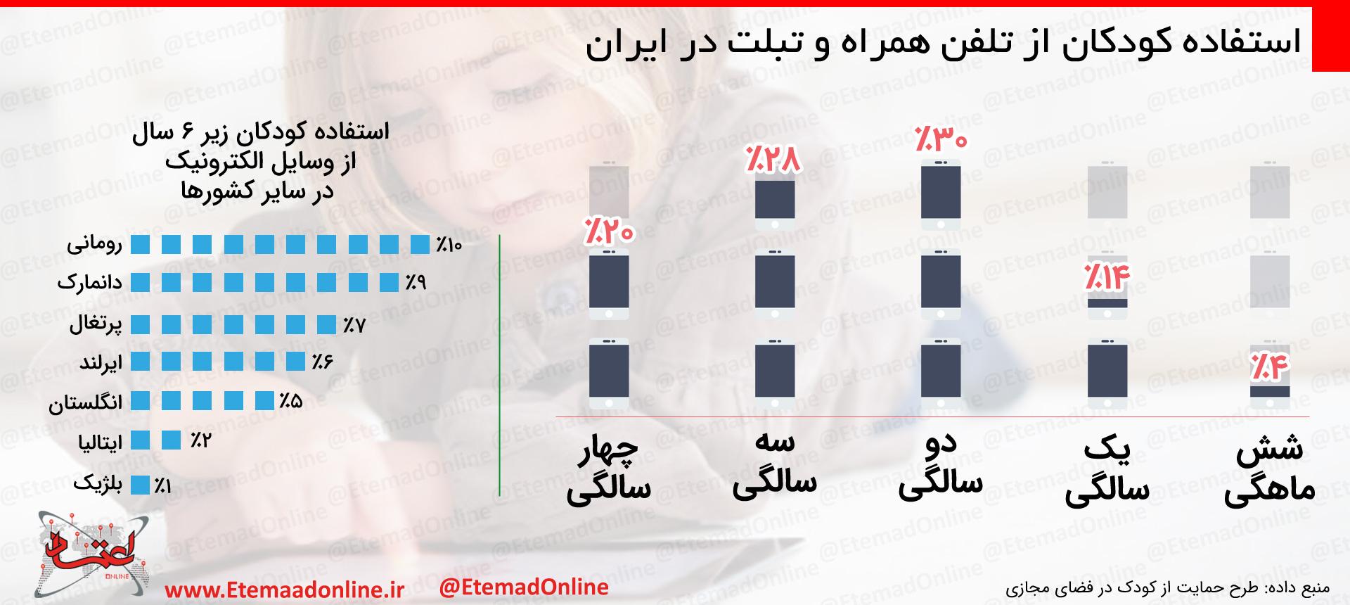 66 درصد کودکان 3 تا 5 سال در ایران از موبایل و تبلت استفاده میکنند