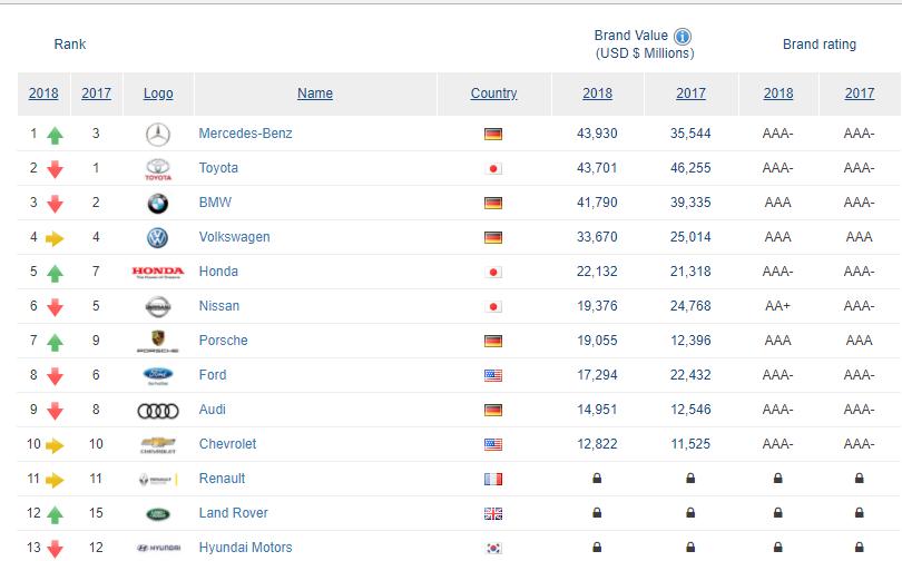 بنز ارزشمندترین برند خودرویی جهان/ 7 برند از 10 برند ارزشمند خودرویی جهان ژاپنی و آلمانی هستند