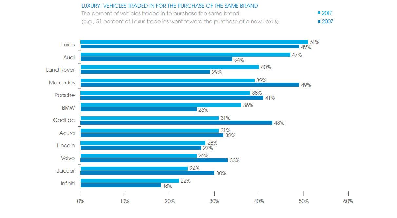 کدام برندهای خودرویی وفادارترین مشتریان را دارند؟ (نمودار)